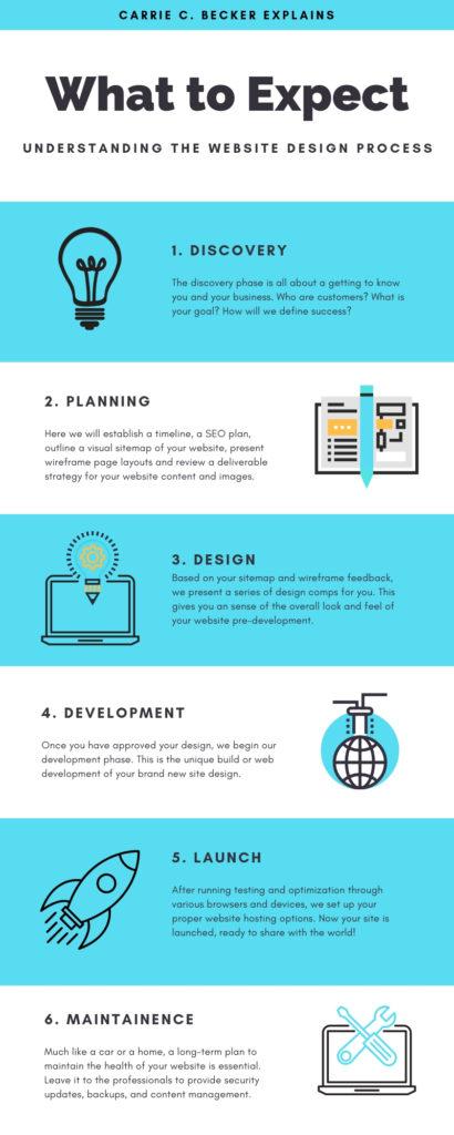 The Website Design Process